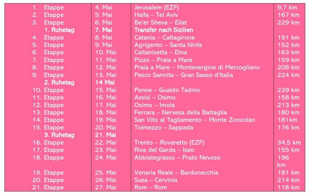 Giro-Etappen-Übersicht-2018