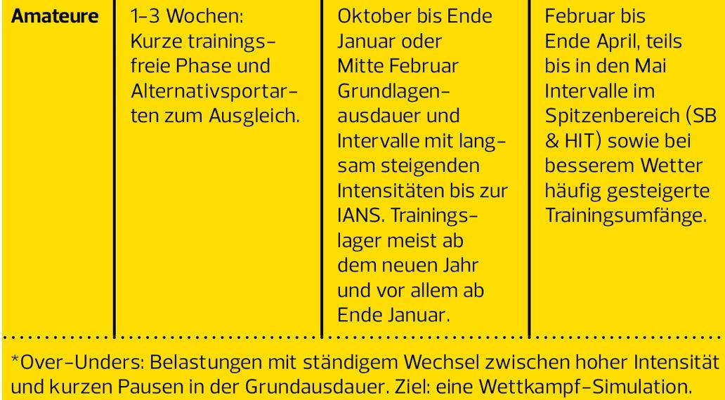 Wintertraining, Radsport, Trainingsplan, Rennrad