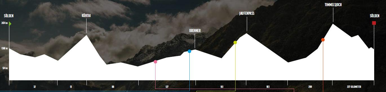 Ötztaler Radmarathon, Ötztaler, Leistungsanalyse