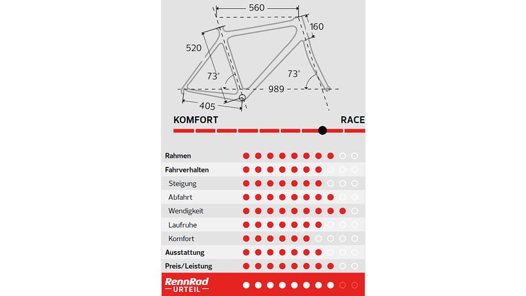 Fuji Roubaix 1.3, Test, Kaufberatung