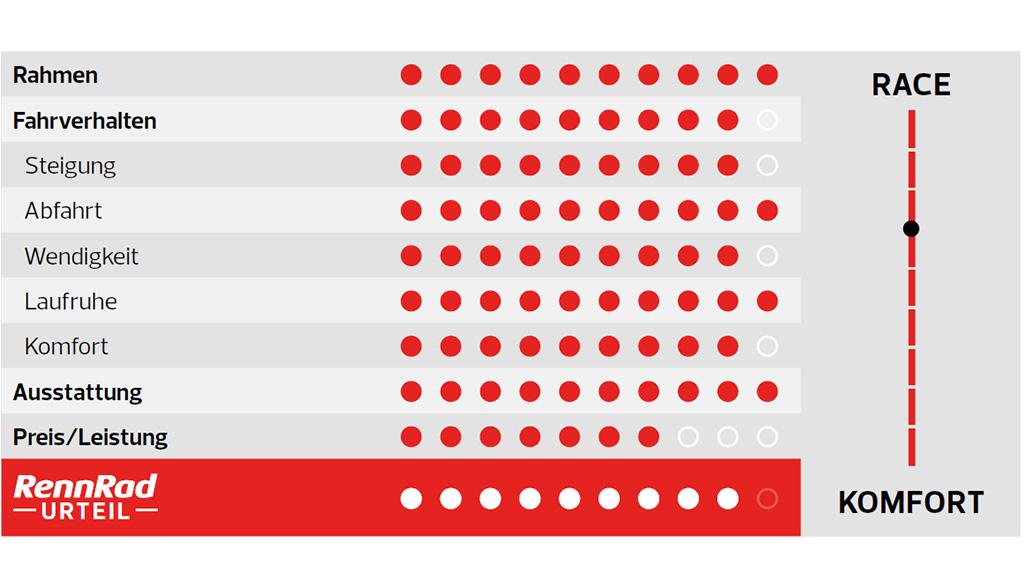 Simplon Kiaro Disc Red, High-End-Rennrad, Test, Kaufberatung