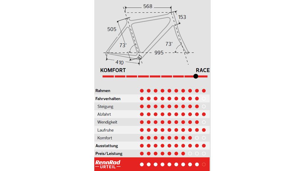 Simplon Pride, Test, Aero-Rennräder, Rennrad-Test, Kaufberatung