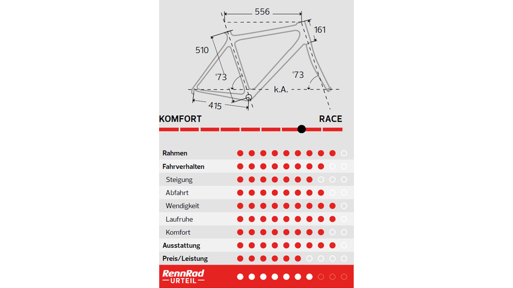 Look 785 Huez RS Disc, Test, Rennrad-Test