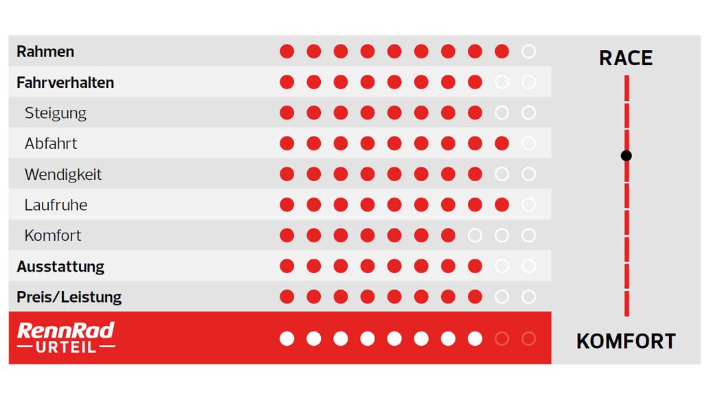 Bianchi Infinito XE, Test, Radmarathon-Rennrad, Kaufberatung