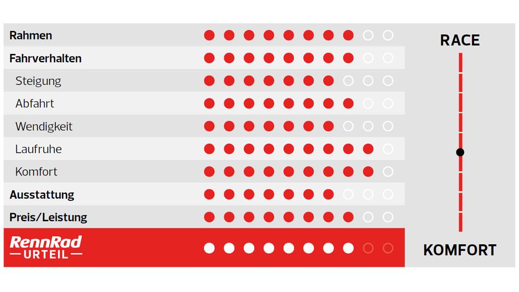 Giant Defy Advanced 2, Test, Gravel, Gravelbike, Radmarathon-Rennrad, Kaufberatung