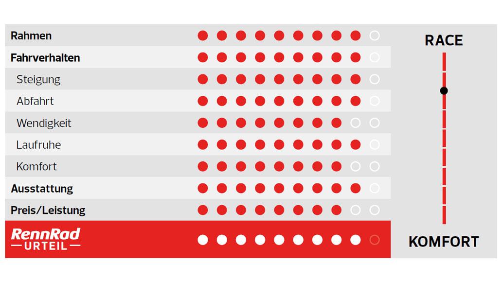 KTM Revelator Alto Glorious, Damen-Rennrad, Rennrad-Test, Test, Kaufberatung