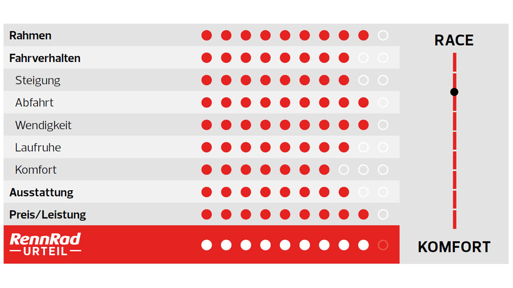 Storck Grix Pro, Test, Gravelbike-Test, Gravel, Kaufberatung