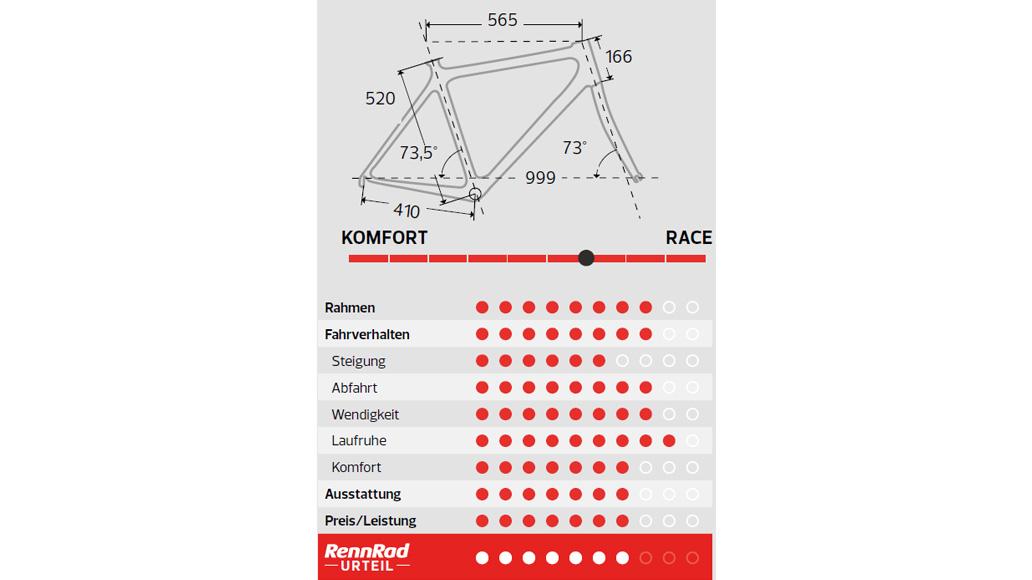 Fuji Transonic 2.3, Rennrad-Test, Bestseller-Rennräder, Test, Kaufberatung