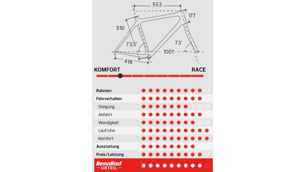 Merida Scultura Endurance 6000, Bestseller-Rennräder, Rennrad-Test, Test, Kaufberatung