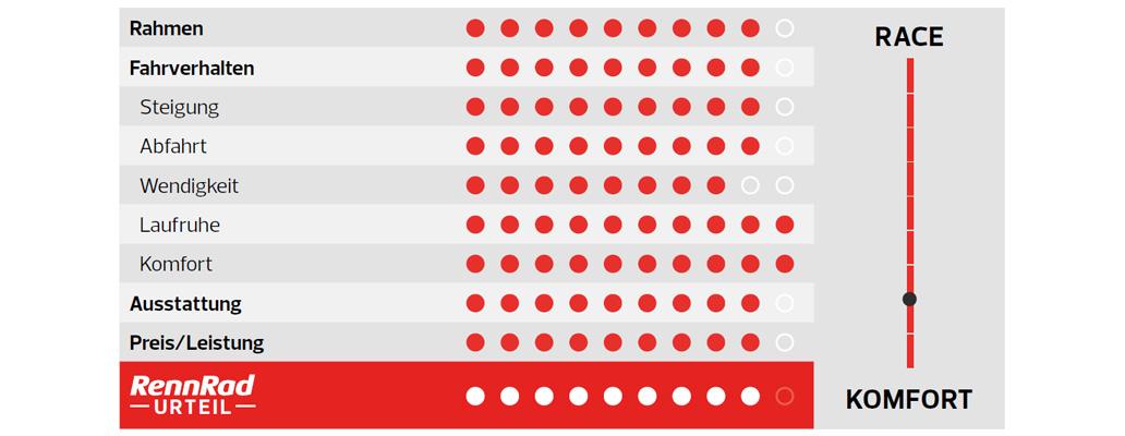 Merida Silex+ 6000, Kaufberatung, Test, Gravel, Gravelbike, Gravelbike-Test