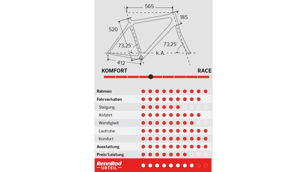 Rennstahl 991 Speed Gravel, Test, Rennrad-Test, Gravel, Gravelbike, Scheibenbremsen, Kaufberatung