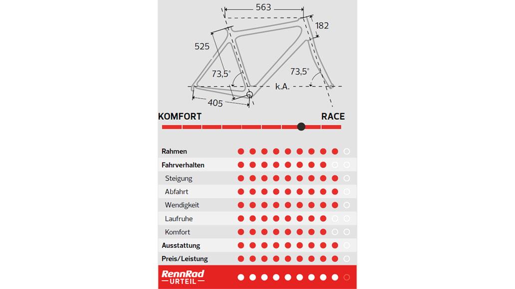 Storck Aernario.2 Comp, Leichtes Rennrad, Test, Rennrad-Test, Kaufberatung