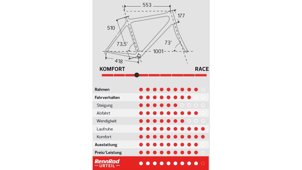 Merida Scultura Endurance 7000-E, Test, Radmarathon-Rennrad, Kaufberatung