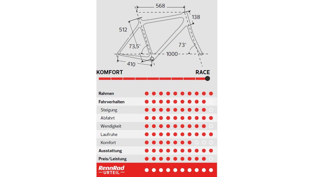 Simplon Pride II, Aero-Rennräder, Test, Rennrad-Test, Kaufberatung