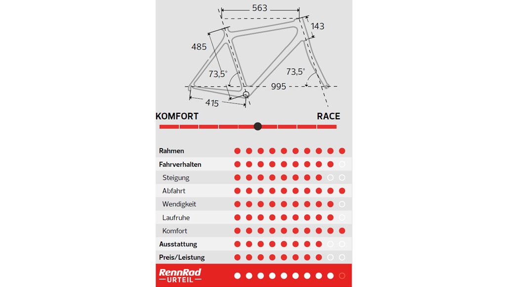 Specialized Roubaix Expert, Radmarathon-Rennrad, Test, Kaufberatung